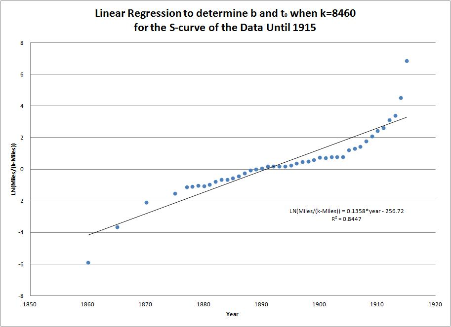 Dominion sales and inventory issue regression analysis