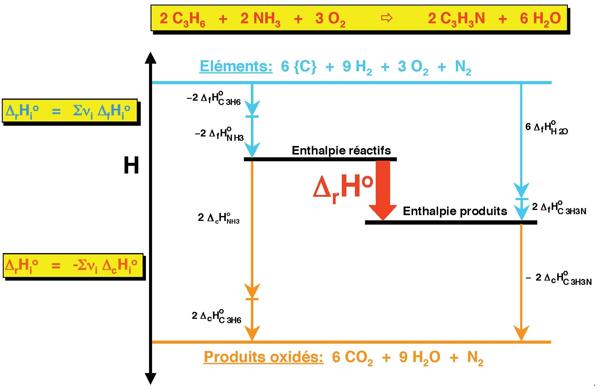 a comparison between the enthalpy of formation of mgo