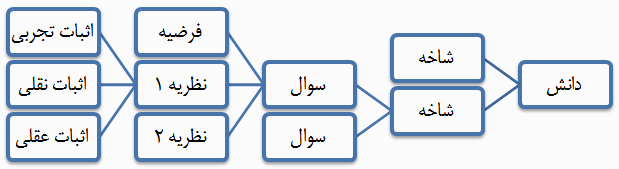 essay scientific knowledge
