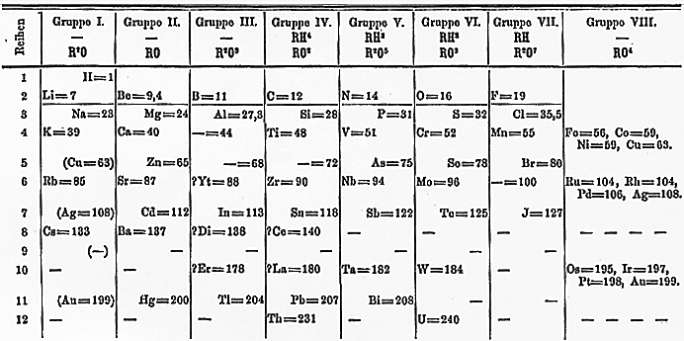 A brief history of the periodic table writework dmitrij mendelejevs periodiska system frn 1871 med luckor fr ytterligare mnen urtaz Images