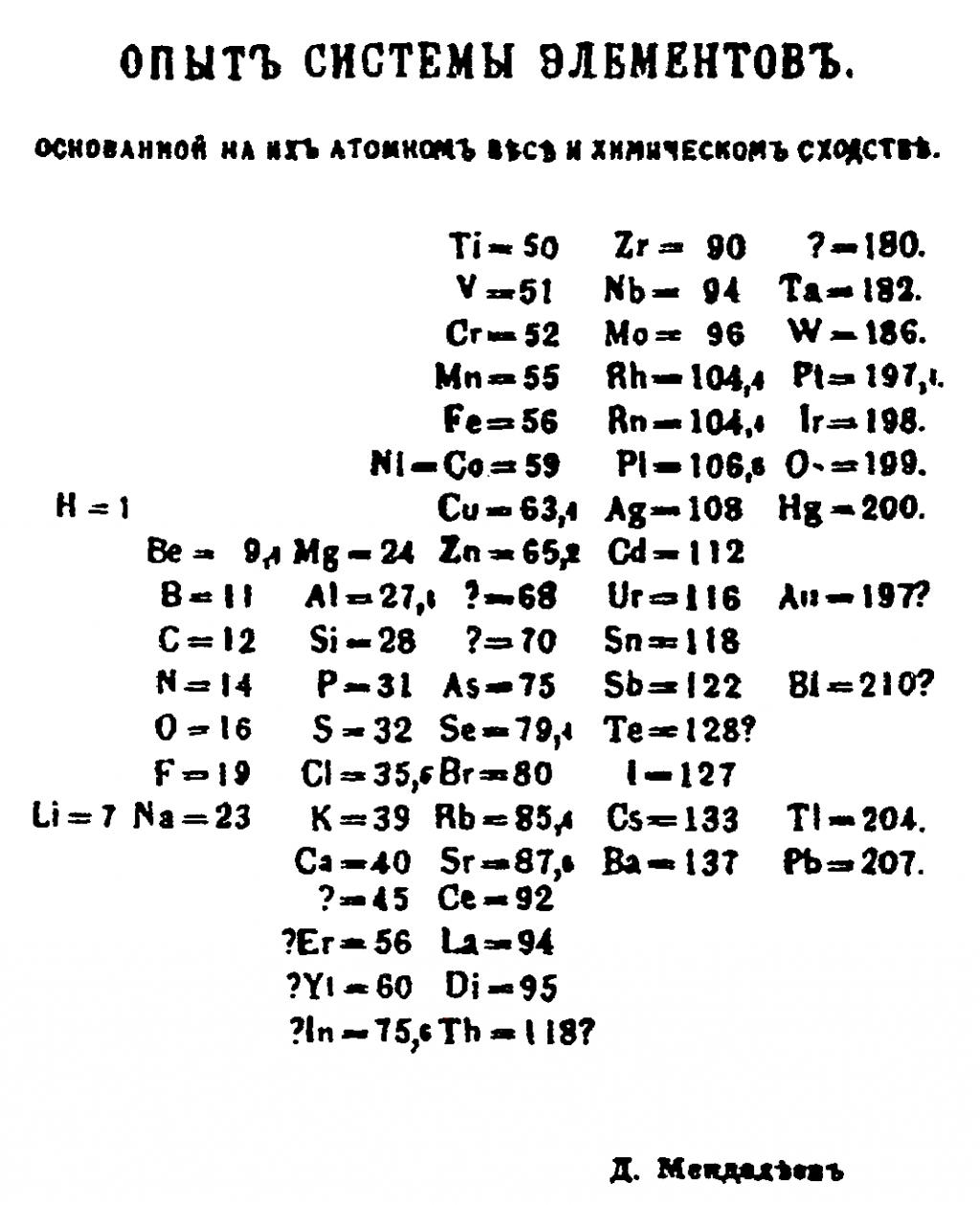 Chemestry notes development of periodic table organization of filedesc author mendeleyev 1869 gamestrikefo Images