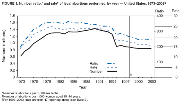 why abortion should not be legal