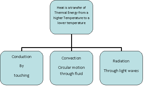 Heat transfer essay